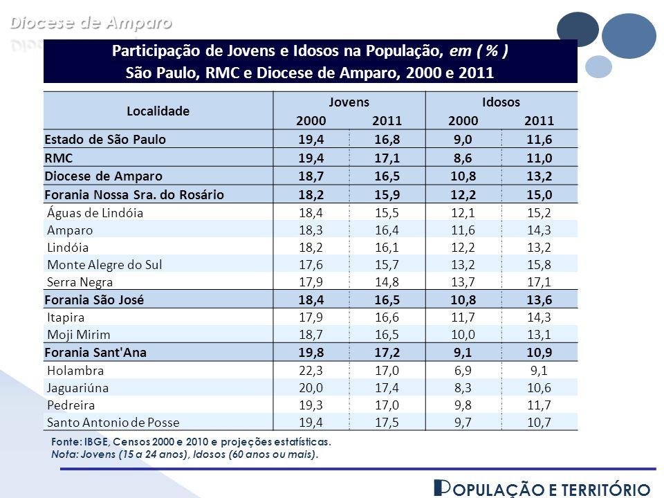 P OPULAÇÃO E TERRITÓRIO Participação de Jovens e Idosos na População, em ( % ) São Paulo, RMC e Diocese de Amparo, 2000 e 2011 Localidade JovensIdosos