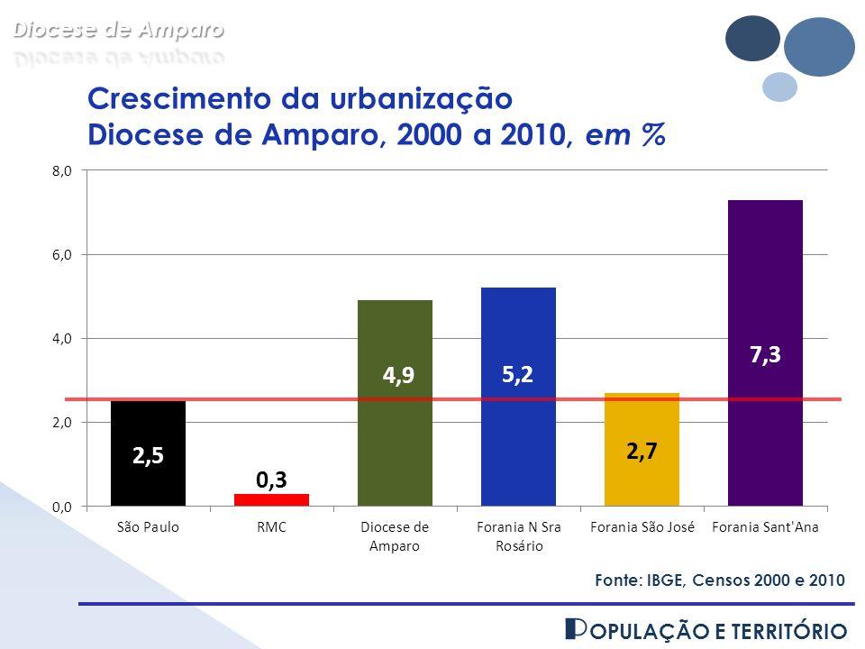 P OPULAÇÃO E TERRITÓRIO Fonte: IBGE, Censos 2000 e 2010 Crescimento da urbanização Diocese de Amparo, 2000 a 2010, em %