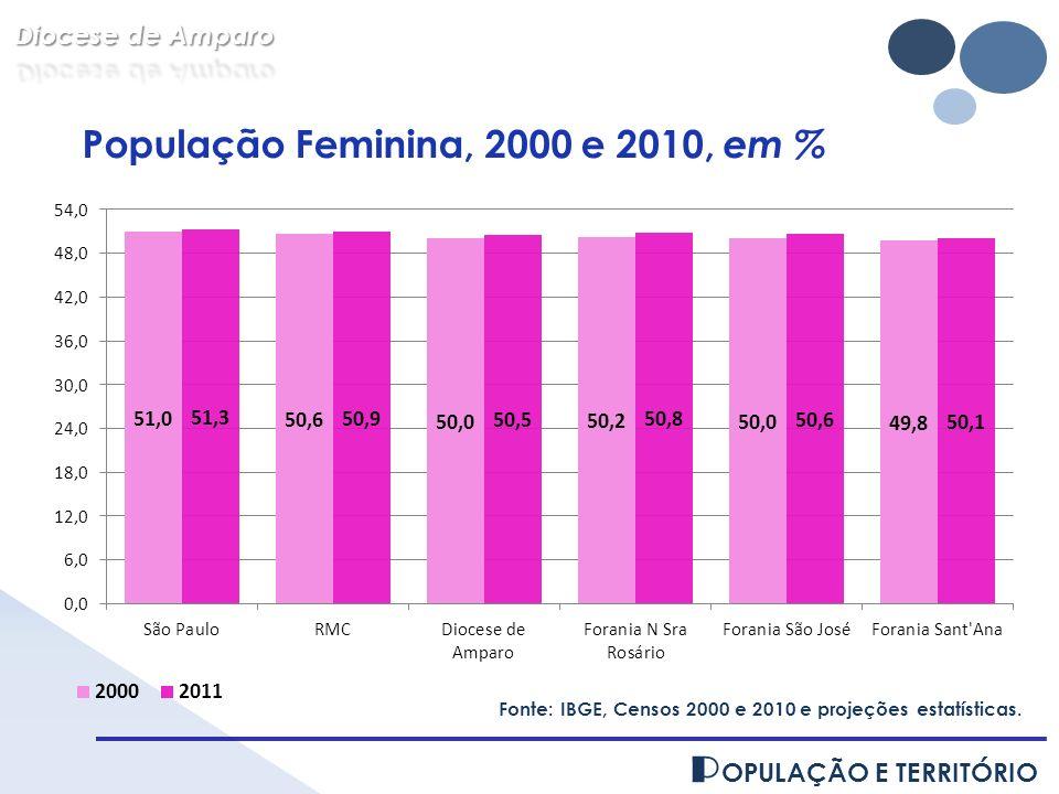 P OPULAÇÃO E TERRITÓRIO Fonte: IBGE, Censos 2000 e 2010 e projeções estatísticas. População Feminina, 2000 e 2010, em %