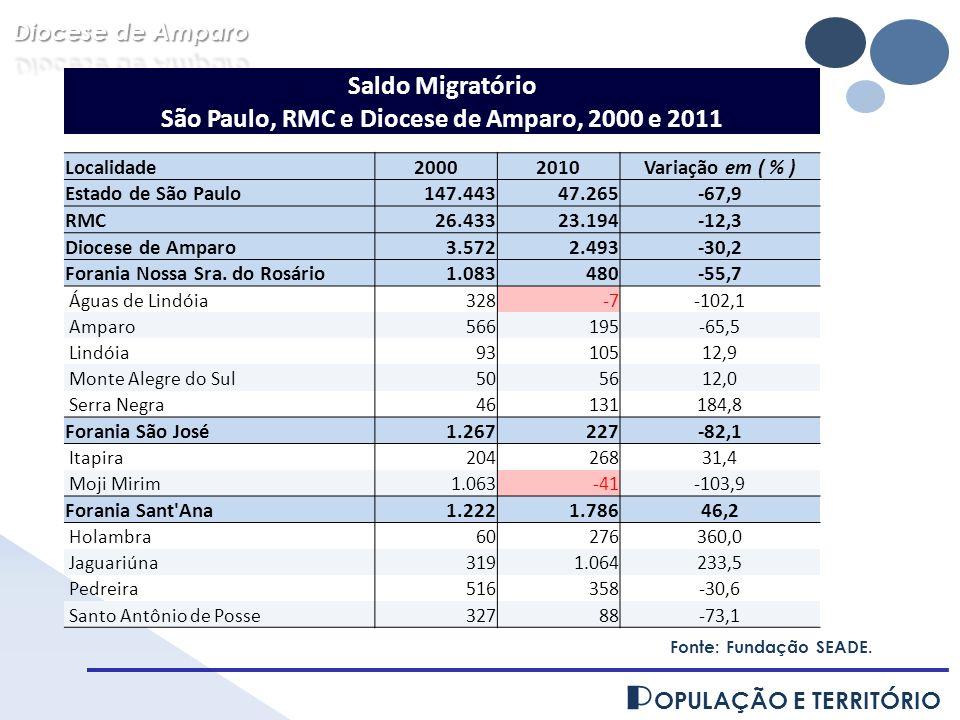 P OPULAÇÃO E TERRITÓRIO Saldo Migratório São Paulo, RMC e Diocese de Amparo, 2000 e 2011 Localidade20002010Variação em ( % ) Estado de São Paulo147.44