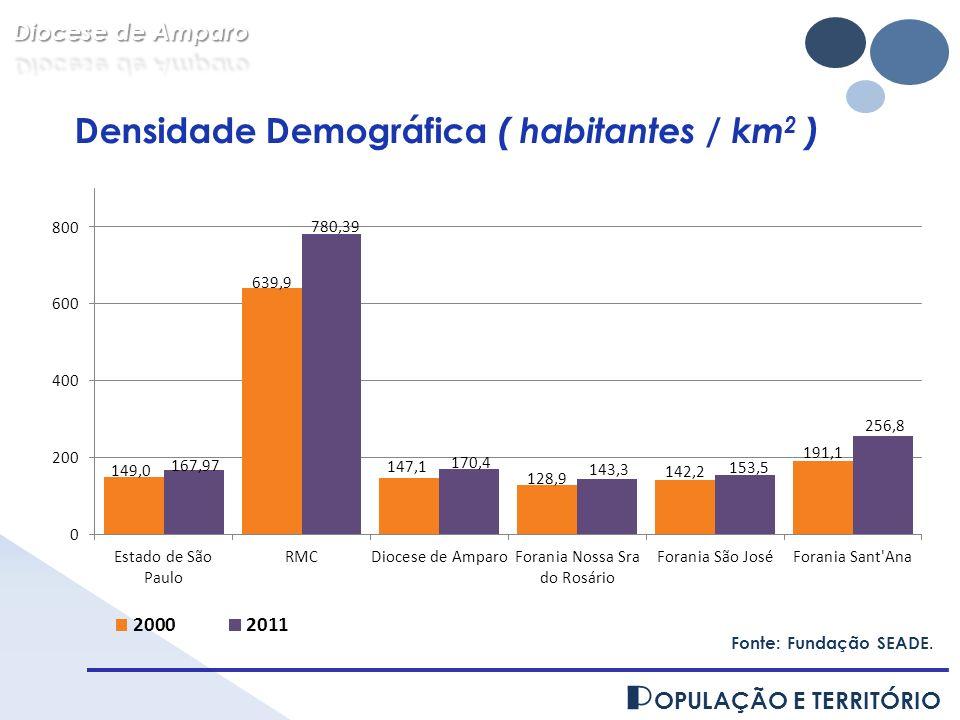P OPULAÇÃO E TERRITÓRIO Fonte: Fundação SEADE. Densidade Demográfica ( habitantes / km 2 )