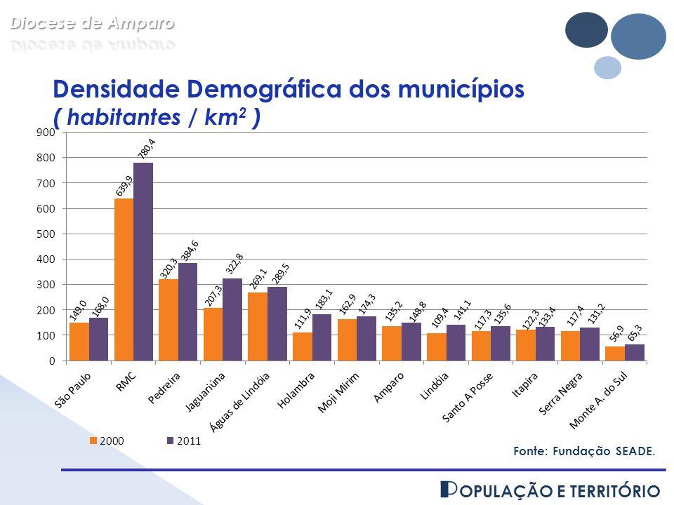 P OPULAÇÃO E TERRITÓRIO Fonte: Fundação SEADE. Densidade Demográfica dos municípios ( habitantes / km 2 )