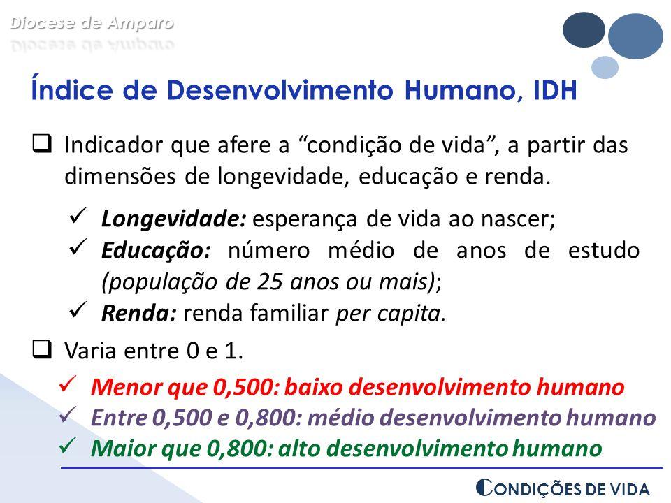 C ONDIÇÕES DE VIDA Índice de Desenvolvimento Humano, IDH Indicador que afere a condição de vida, a partir das dimensões de longevidade, educação e ren