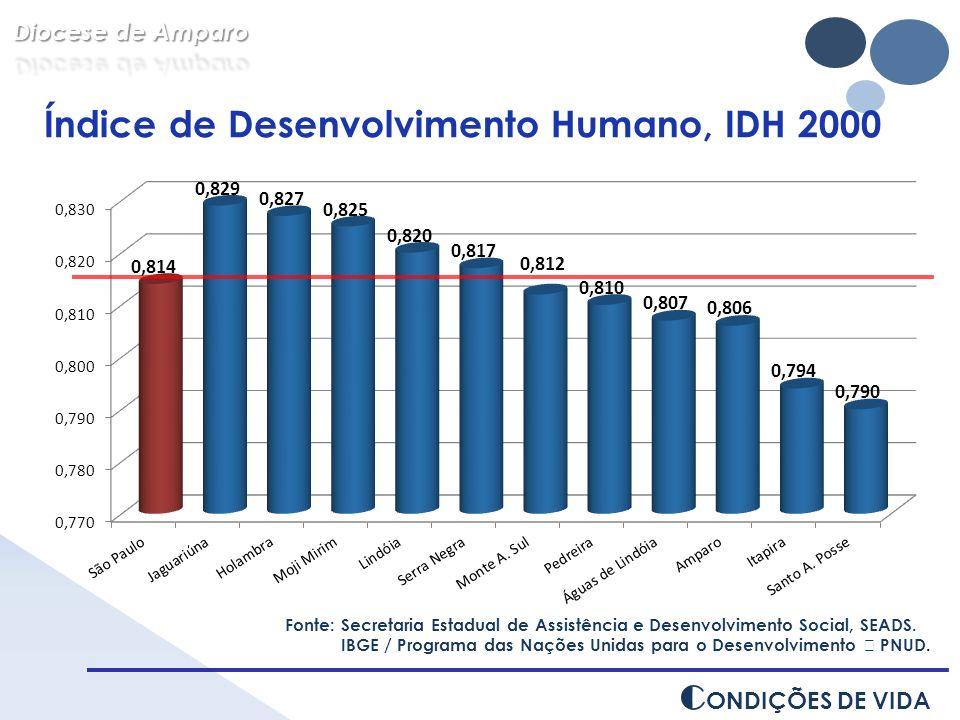 Fonte: Secretaria Estadual de Assistência e Desenvolvimento Social, SEADS. IBGE / Programa das Nações Unidas para o Desenvolvimento – PNUD. Índice de