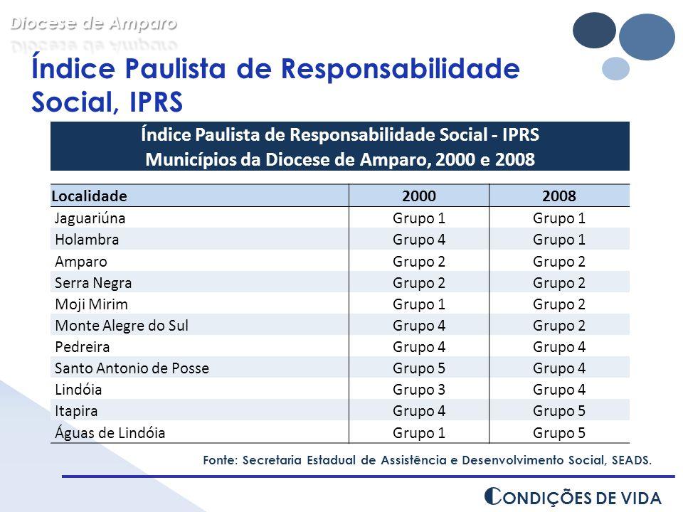 C ONDIÇÕES DE VIDA Índice Paulista de Responsabilidade Social, IPRS Fonte: Secretaria Estadual de Assistência e Desenvolvimento Social, SEADS. Índice