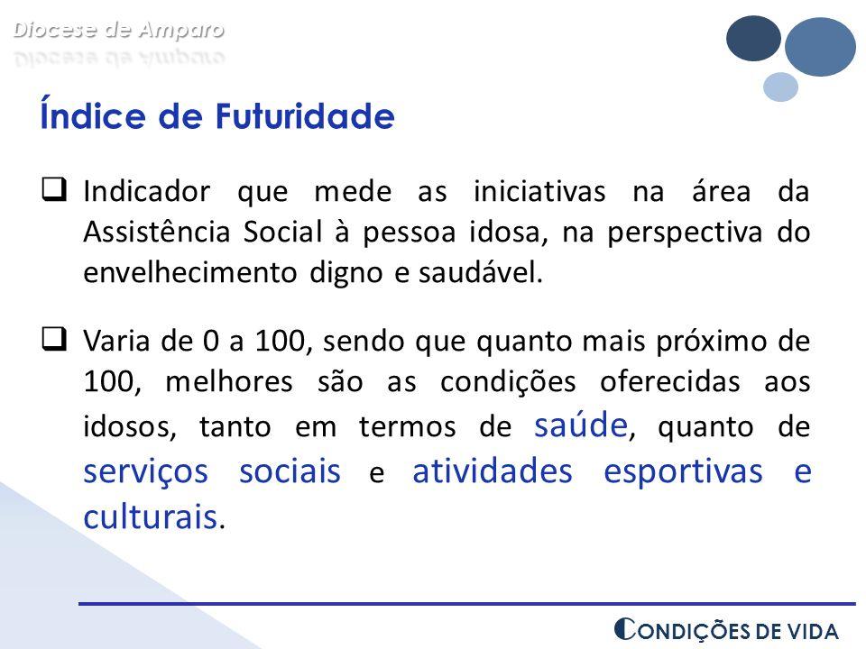 C ONDIÇÕES DE VIDA Índice de Futuridade Indicador que mede as iniciativas na área da Assistência Social à pessoa idosa, na perspectiva do envelhecimen