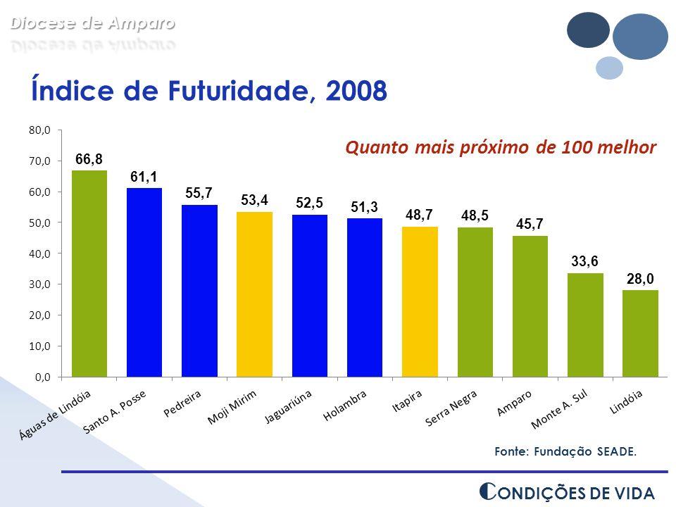 Fonte: Fundação SEADE. C ONDIÇÕES DE VIDA Índice de Futuridade, 2008