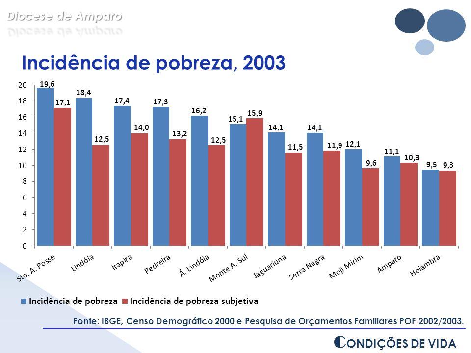C ONDIÇÕES DE VIDA Incidência de pobreza, 2003 Fonte: IBGE, Censo Demográfico 2000 e Pesquisa de Orçamentos Familiares POF 2002/2003.