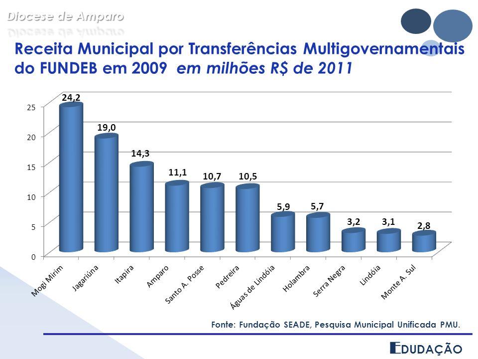 E DUDAÇÃO Receita Municipal por Transferências Multigovernamentais do FUNDEB em 2009 em milhões R$ de 2011 Fonte: Fundação SEADE, Pesquisa Municipal U