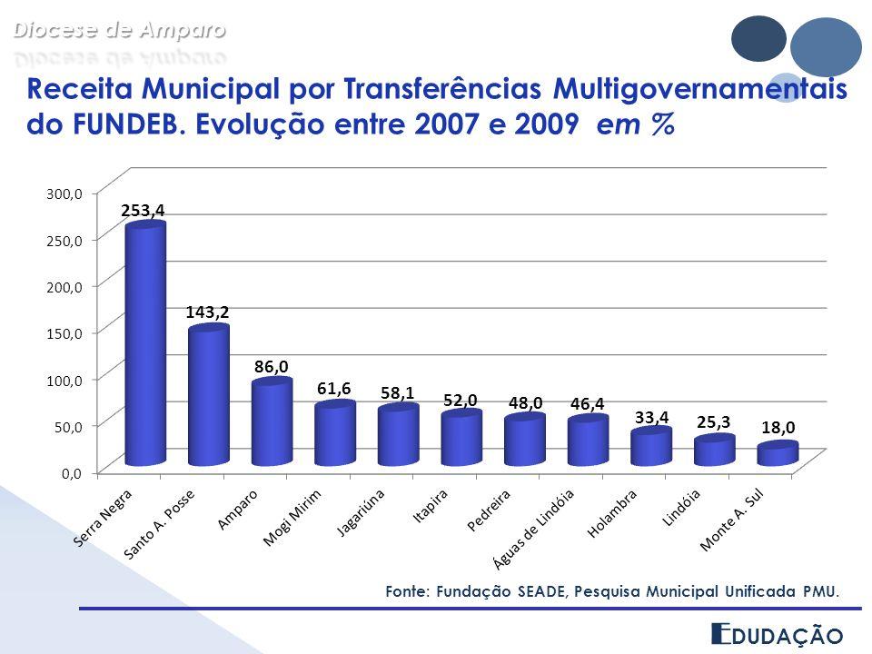 E DUDAÇÃO Receita Municipal por Transferências Multigovernamentais do FUNDEB. Evolução entre 2007 e 2009 em % Fonte: Fundação SEADE, Pesquisa Municipa