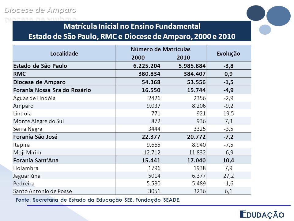 E DUDAÇÃO Matrícula Inicial no Ensino Fundamental Estado de São Paulo, RMC e Diocese de Amparo, 2000 e 2010 Localidade Número de Matrículas Evolução 2