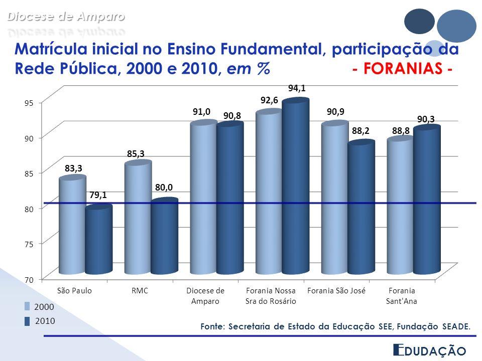 E DUDAÇÃO Matrícula inicial no Ensino Fundamental, participação da Rede Pública, 2000 e 2010, em % - FORANIAS - Fonte: Secretaria de Estado da Educaçã