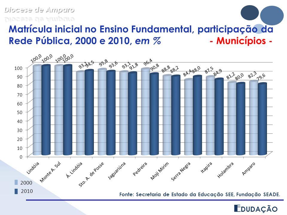 E DUDAÇÃO Matrícula inicial no Ensino Fundamental, participação da Rede Pública, 2000 e 2010, em % - Municípios - Fonte: Secretaria de Estado da Educa