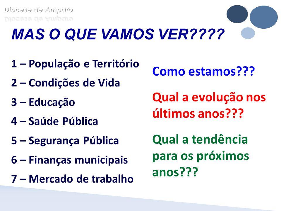 MAS O QUE VAMOS VER???? 1 – População e Território 2 – Condições de Vida 3 – Educação 4 – Saúde Pública 5 – Segurança Pública 6 – Finanças municipais