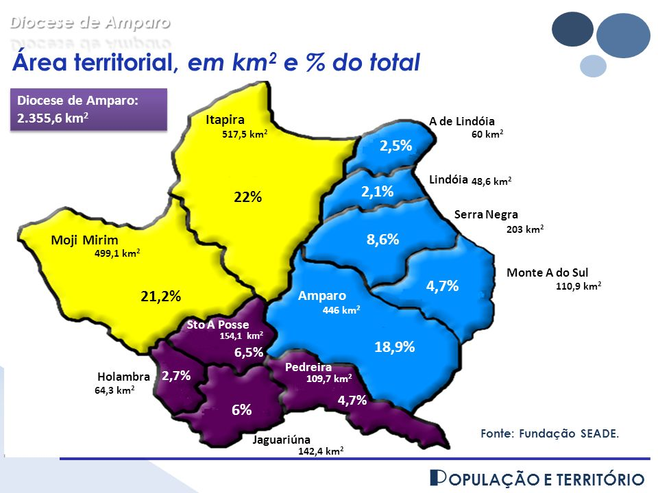 P OPULAÇÃO E TERRITÓRIO Área territorial por Forania, em km 2 e % do total Diocese de Amparo: 2.355,6 km 2 Diocese de Amparo: 2.355,6 km 2 Fonte: Fundação SEADE.