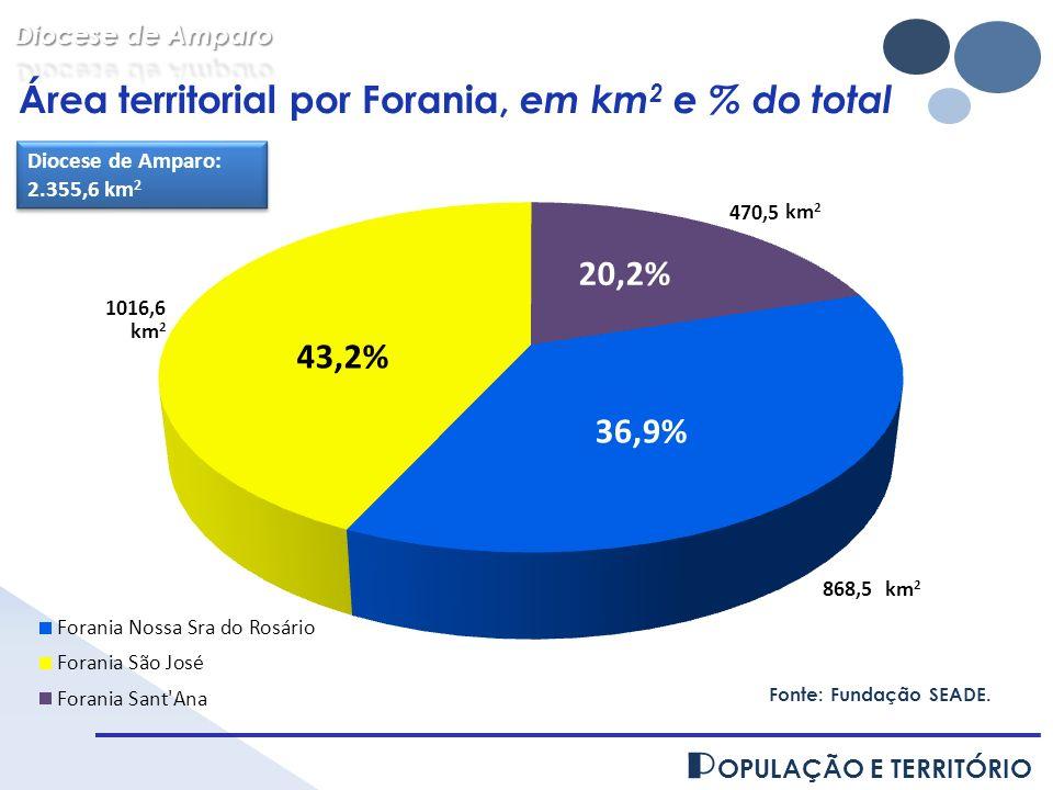 P OPULAÇÃO E TERRITÓRIO Área territorial por Forania, em km 2 e % do total Diocese de Amparo: 2.355,6 km 2 Diocese de Amparo: 2.355,6 km 2 Fonte: Fund