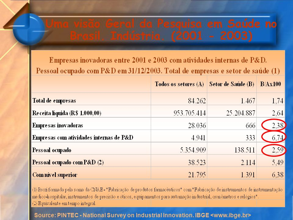 Uma visão Geral da Pesquisa em Saúde no Brasil. Indústria. (2001 - 2003) Source: PINTEC - National Survey on Industrial Innovation. IBGE