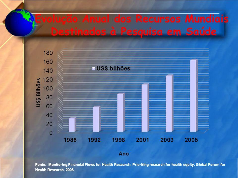 Reestruturação Organizacional da SCTIE DES DAF DECIT 2003-2206 Em 2007 Criação do Departamento do Complexo Industrial e Inovação em Saúde Iniciativas Importantes...