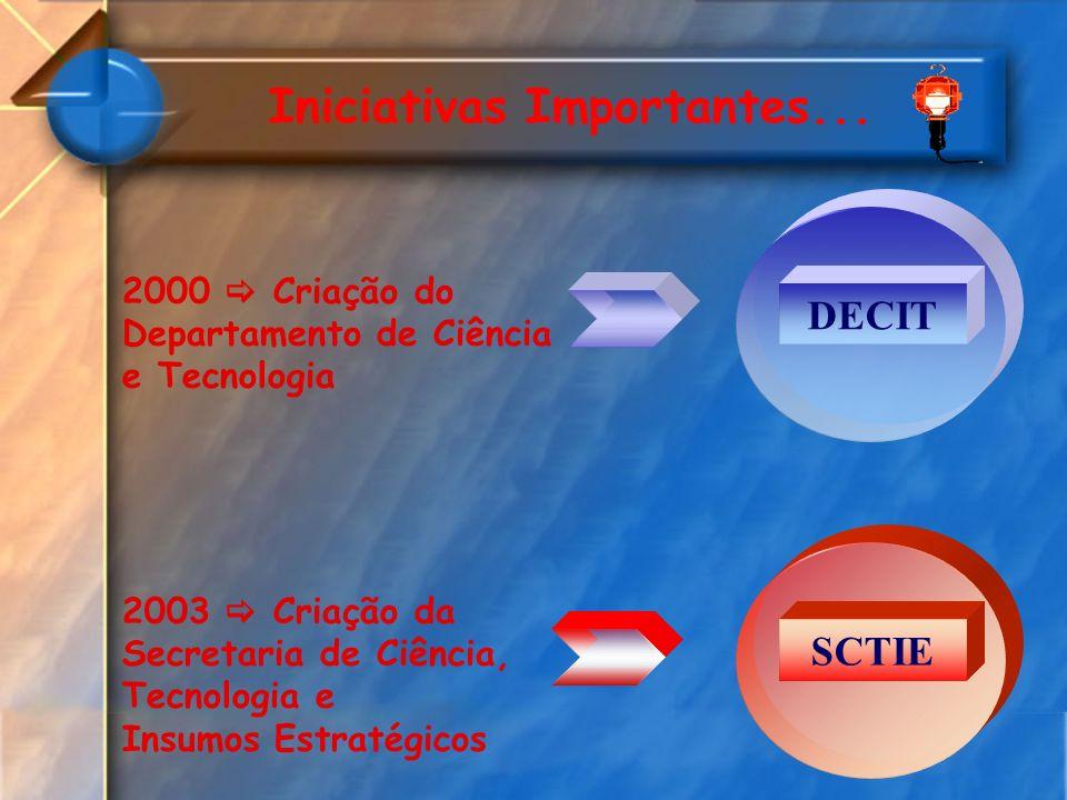 Iniciativas Importantes... DECIT 2000 Criação do Departamento de Ciência e Tecnologia 2003 Criação da Secretaria de Ciência, Tecnologia e Insumos Estr