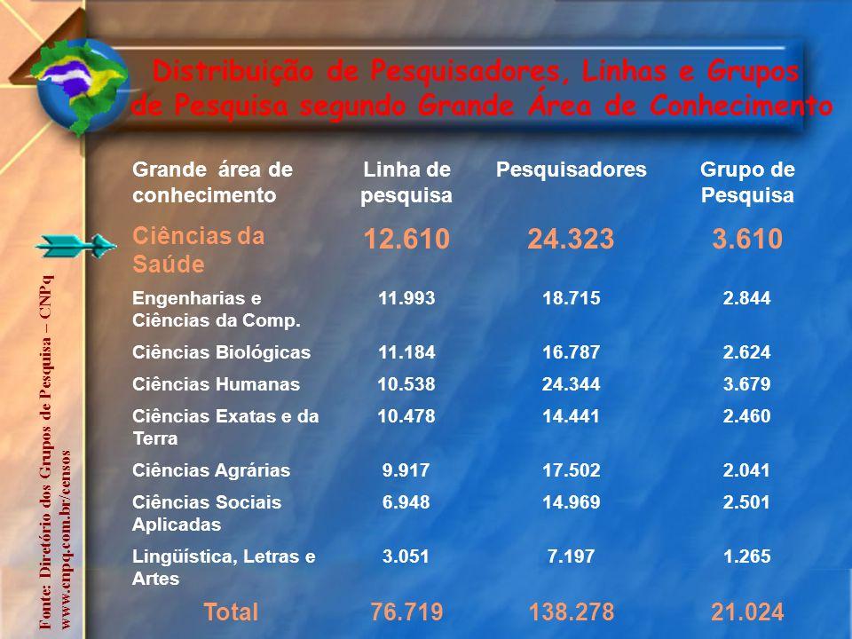 Evolução Anual da Participação Financeira dos Parceiros nas Atividades de Fomento do Decit Fonte: Brasil, Ministério da Saúde, Departamento de Ciência e Tecnologia - Decit.