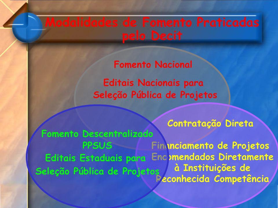 Modalidades de Fomento Praticadas pelo Decit Fomento Nacional Editais Nacionais para Seleção Pública de Projetos Contratação Direta Financiamento de P