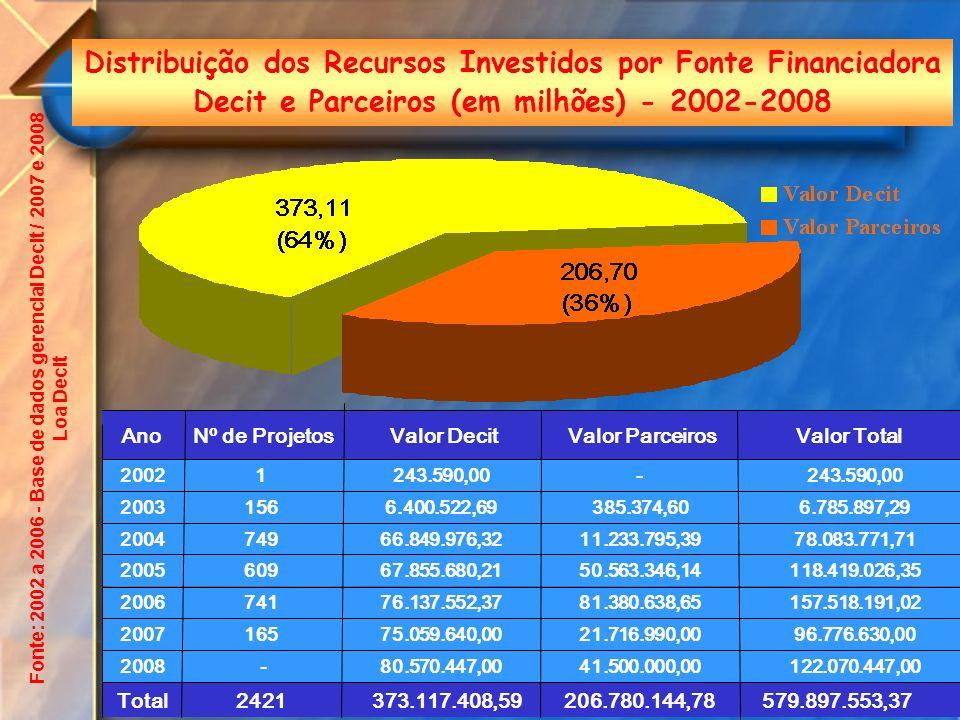 Distribuição dos Recursos Investidos por Fonte Financiadora Decit e Parceiros (em milhões) - 2002-2008 579.897.553,37206.780.144,78 373.117.408,592421