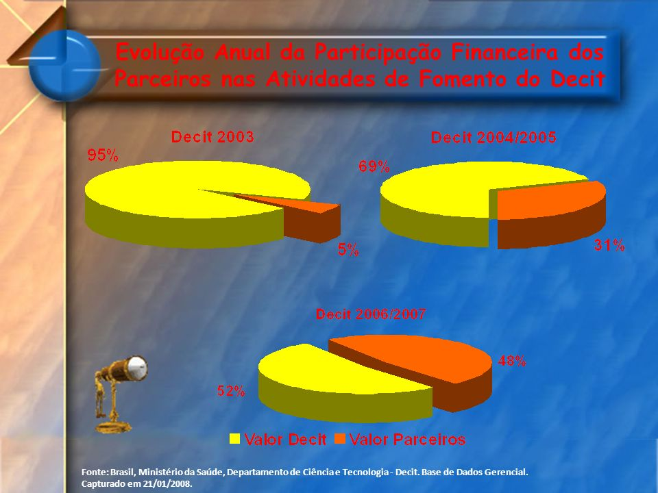 Evolução Anual da Participação Financeira dos Parceiros nas Atividades de Fomento do Decit Fonte: Brasil, Ministério da Saúde, Departamento de Ciência