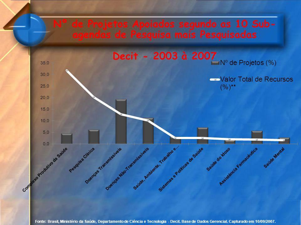 Fonte: Brasil, Ministério da Saúde, Departamento de Ciência e Tecnologia - Decit. Base de Dados Gerencial. Capturado em 10/09/2007. Nº de Projetos Apo