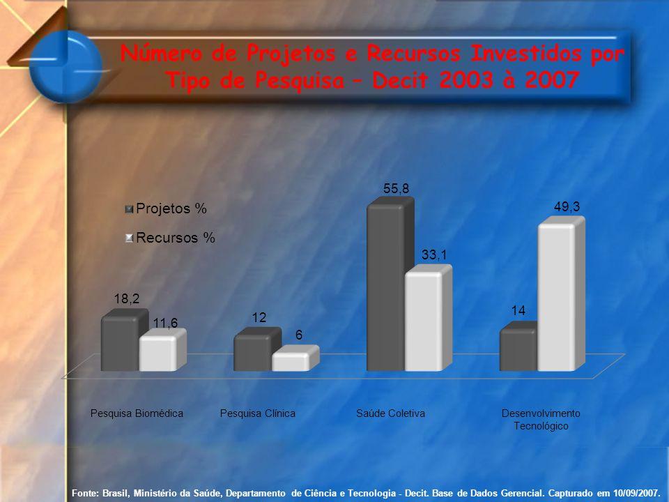 Fonte: Brasil, Ministério da Saúde, Departamento de Ciência e Tecnologia - Decit. Base de Dados Gerencial. Capturado em 10/09/2007. Número de Projetos