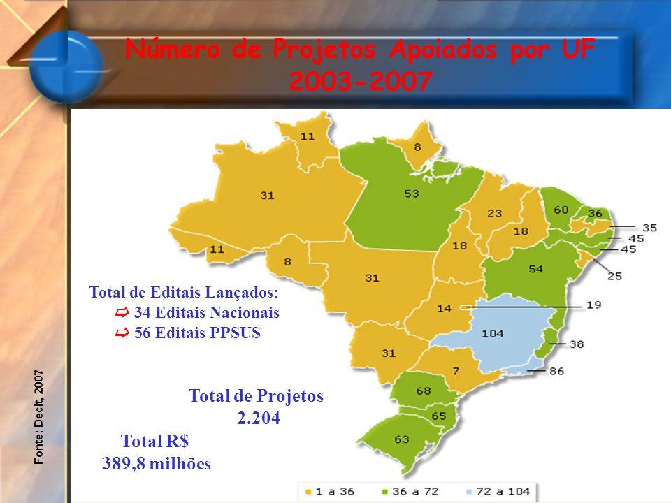 Fonte: Decit, 2007 Número de Projetos Apoiados por UF 2003-2007 Total de Editais Lançados: 34 Editais Nacionais 56 Editais PPSUS Total R$ 389,8 milhõe