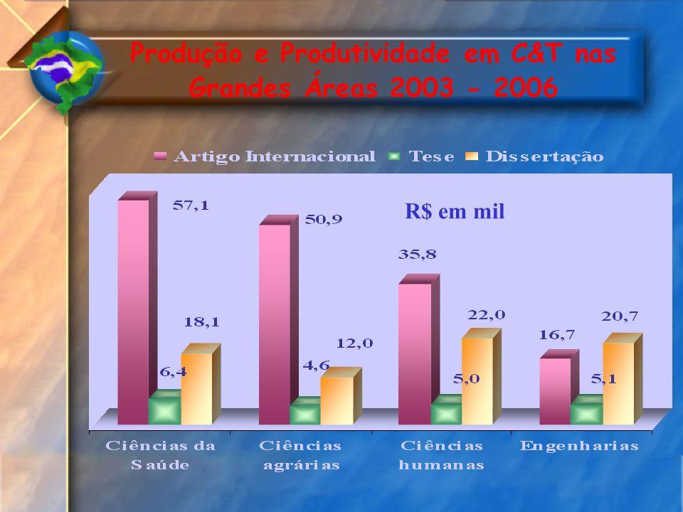Produção e Produtividade em C&T nas Grandes Áreas 2003 - 2006 R$ em mil