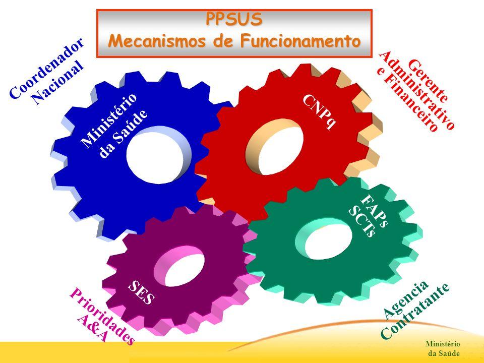 Ministério da Saúde Ministério da Saúde FAPs SCTs SES Gerente Administrativo e Financeiro CNPq Prioridades A&A Coordenador Nacional PPSUS Mecanismos d