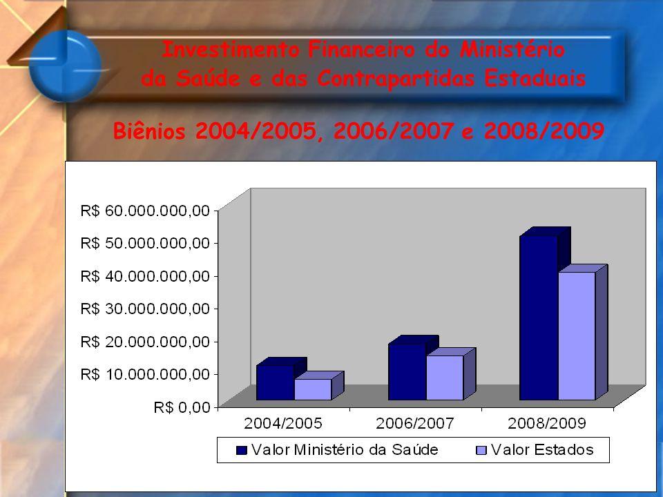 Investimento Financeiro do Ministério da Saúde e das Contrapartidas Estaduais Biênios 2004/2005, 2006/2007 e 2008/2009