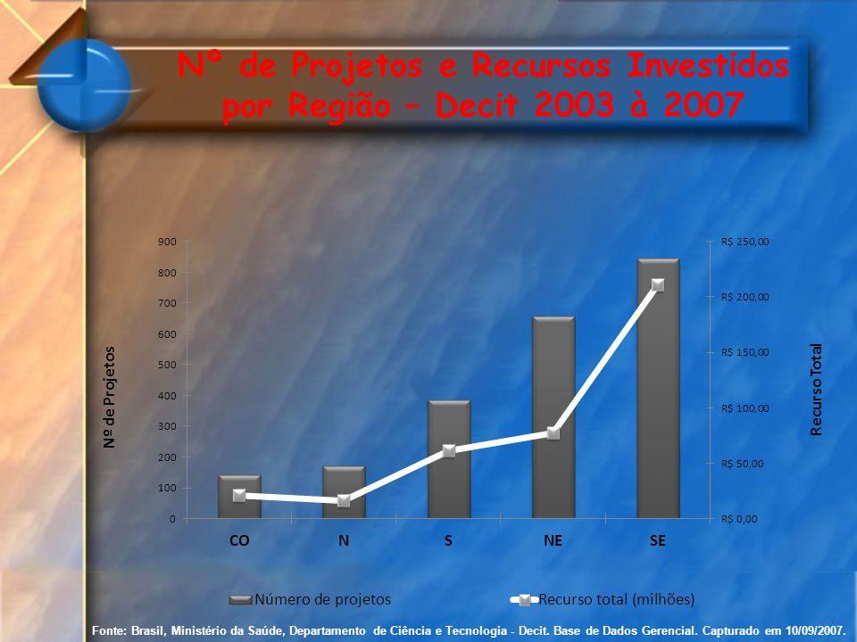 Fonte: Brasil, Ministério da Saúde, Departamento de Ciência e Tecnologia - Decit. Base de Dados Gerencial. Capturado em 10/09/2007. Nº de Projetos e R