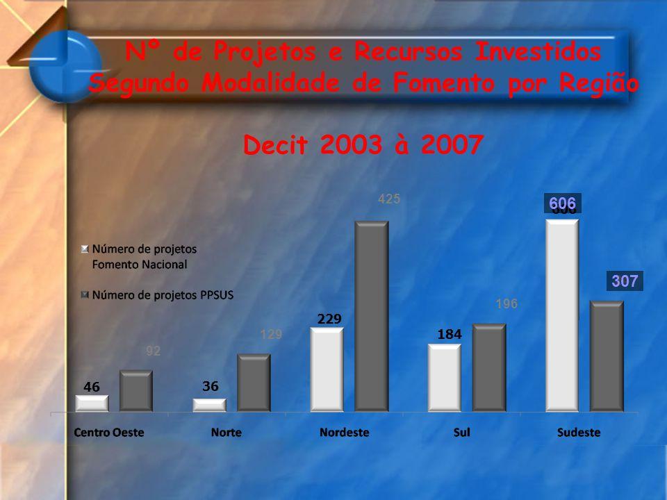 92 129 425 196 247 46 36 229 184 606 307 Nº de Projetos e Recursos Investidos Segundo Modalidade de Fomento por Região Decit 2003 à 2007 606