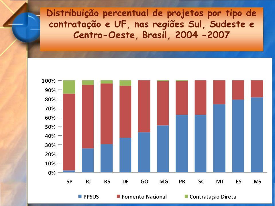 Distribuição percentual de projetos por tipo de contratação e UF, nas regiões Sul, Sudeste e Centro-Oeste, Brasil, 2004 -2007
