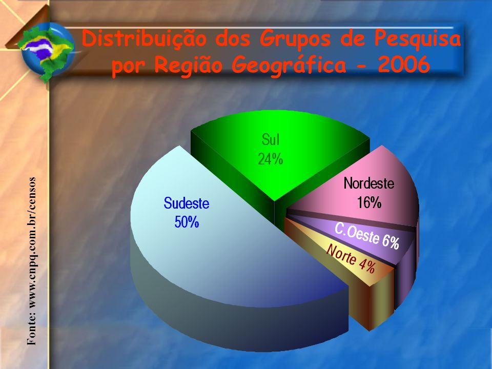 Fonte: www.cnpq.com.br/censos Distribuição dos Grupos de Pesquisa por Região Geográfica - 2006