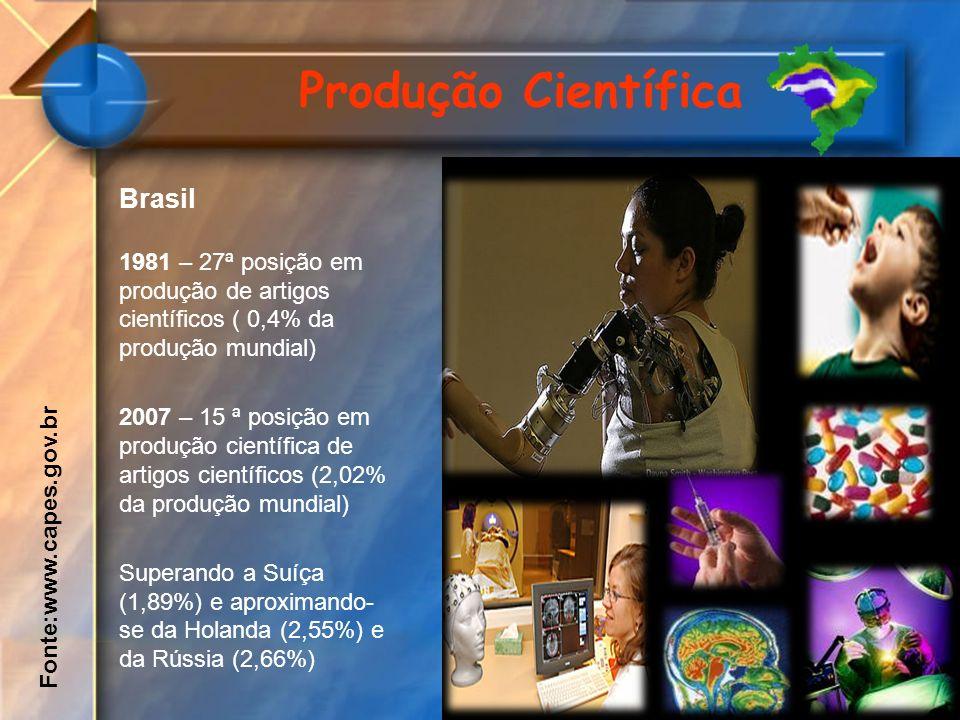 Produção Científica Brasil 1981 – 27ª posição em produção de artigos científicos ( 0,4% da produção mundial) 2007 – 15 ª posição em produção científic