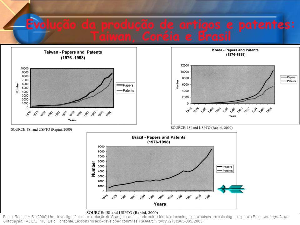 Evolução da produção de artigos e patentes: Taiwan, Coréia e Brasil Fonte: Rapini, M.S. (2000) Uma investigação sobre a relação de Granger-causalidade