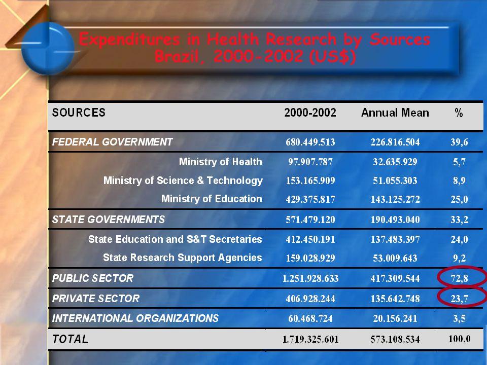 2 4 1 2 2 4 24 8 10 7 Projetos por Estado Fomento Nacional e PPSUS – 2003 à 2007 4 88 19 23 24 27 31 32 49 Fomento Nacional PPSUS