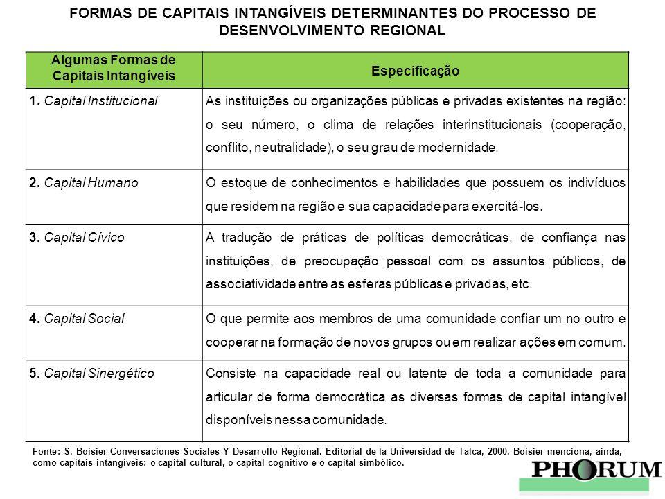 FORMAS DE CAPITAIS INTANGÍVEIS DETERMINANTES DO PROCESSO DE DESENVOLVIMENTO REGIONAL Algumas Formas de Capitais Intangíveis Especificação 1. Capital I