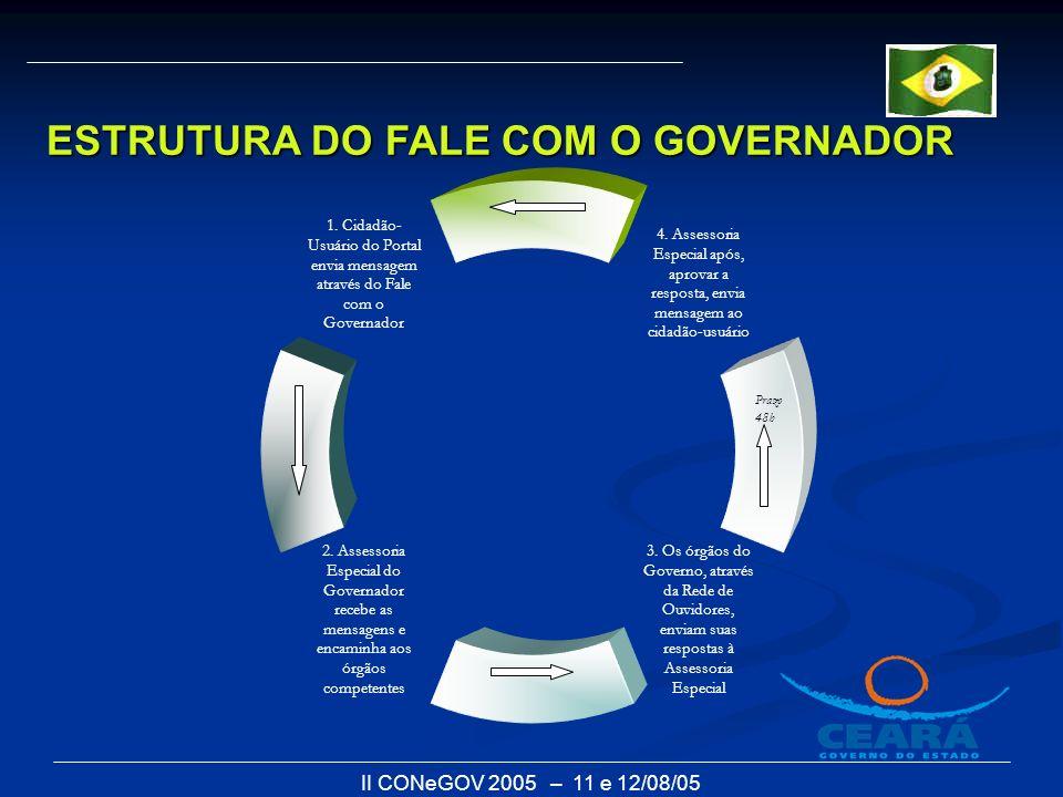 II CONeGOV 2005 – 11 e 12/08/05 ESTRUTURA DO FALE COM O GOVERNADOR Prazo 48h