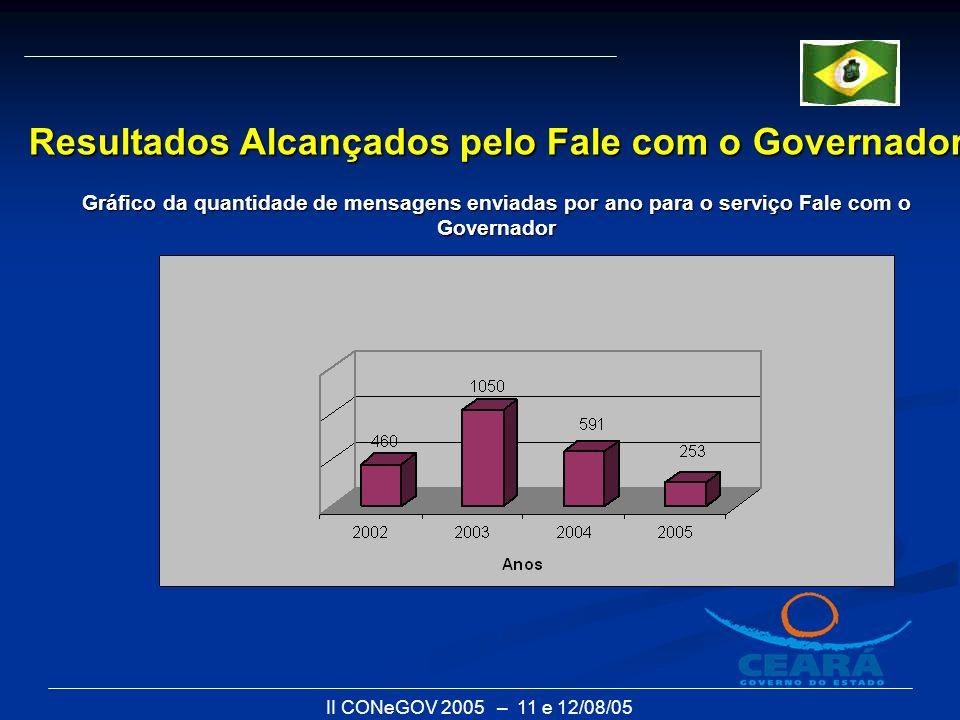 II CONeGOV 2005 – 11 e 12/08/05 Resultados Alcançados pelo Fale com o Governador Gráfico da quantidade de mensagens enviadas por ano para o serviço Fa
