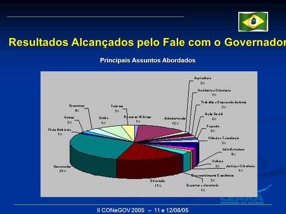 II CONeGOV 2005 – 11 e 12/08/05 Resultados Alcançados pelo Fale com o Governador Principais Assuntos Abordados