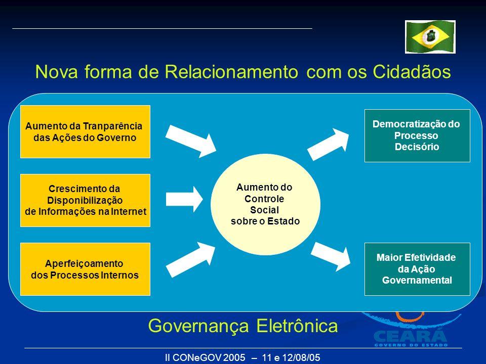 II CONeGOV 2005 – 11 e 12/08/05 Aperfeiçoamento dos Processos Internos Crescimento da Disponibilização de Informações na Internet Aumento da Tranparên