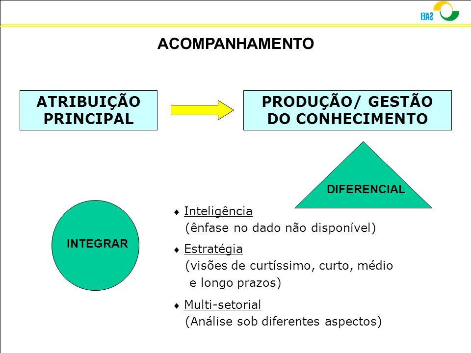 ACOMPANHAMENTO ATRIBUIÇÃO PRINCIPAL PRODUÇÃO/ GESTÃO DO CONHECIMENTO INTEGRAR Inteligência (ênfase no dado não disponível) Estratégia (visões de curtí