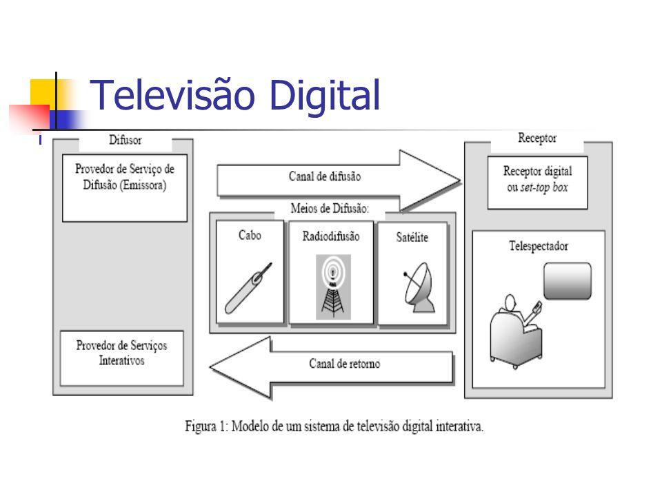 Canal analógico --- Serviço digital Canal: 6MHz no sistema brasileiro Vários serviços em 6MHz Ex.: Exibição de vários ângulos(câmeras) em uma transmissão ao vivo de futebol.