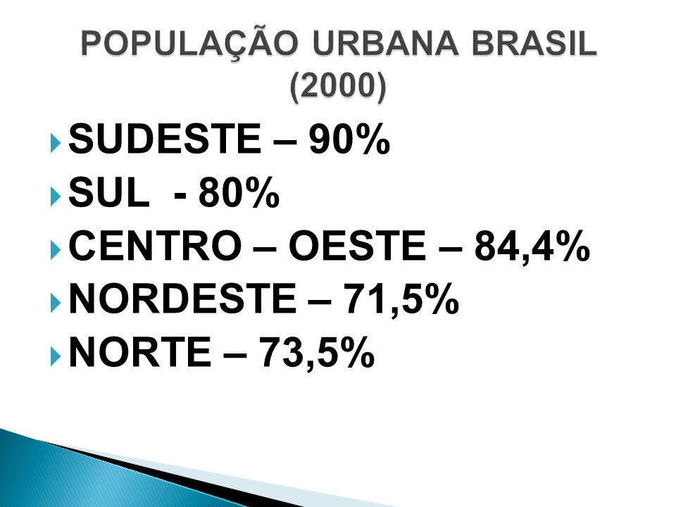 SUDESTE – 90% SUL - 80% CENTRO – OESTE – 84,4% NORDESTE – 71,5% NORTE – 73,5%