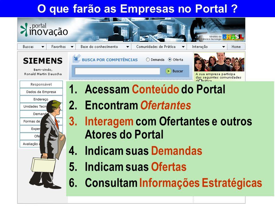 O que farão as Empresas no Portal ? 1.Acessam Conteúdo do Portal 2.Encontram Ofertantes 3.Interagem com Ofertantes e outros Atores do Portal 4.Indicam