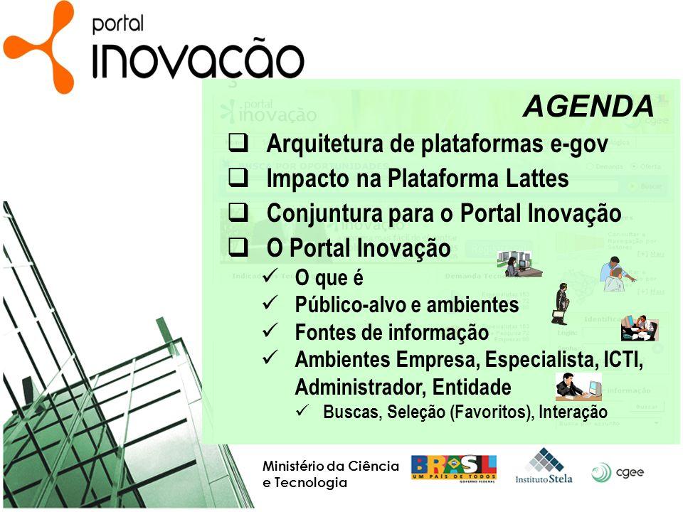 AGENDA Arquitetura de plataformas e-gov Impacto na Plataforma Lattes Conjuntura para o Portal Inovação O Portal Inovação O que é Público-alvo e ambien